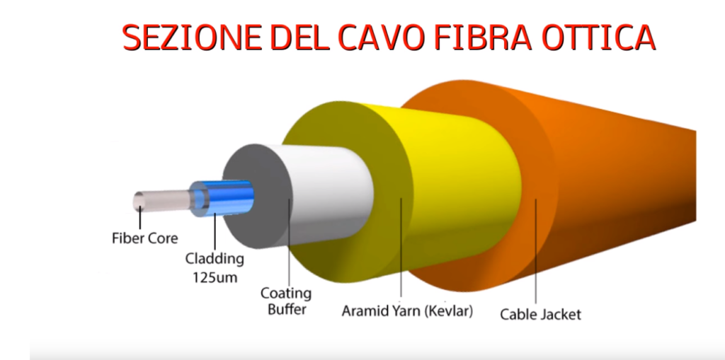 La struttura del cavo di fibra ottica consiste in due elementi concentrici (core cladding) che si occupano dell'effettivo trasferimento dell'impulso luminoso e di due involucri esterni che fungono da isolamento e protezione.