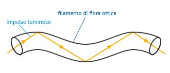 La trasmissione in fibra ottica avviene mediante riflessioni successive.