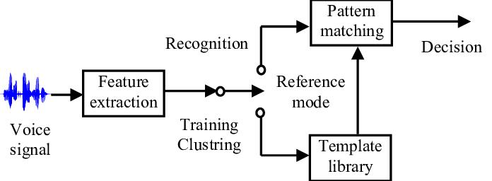 Qualsiasi sistema di speech recognition è caratterizzato da tre fasi: estrazione delle feature, training e matching.