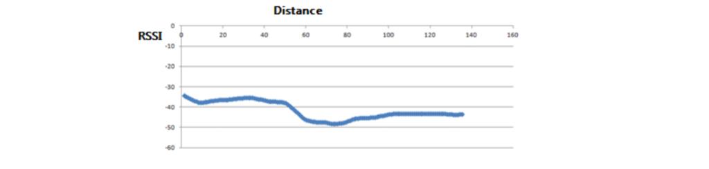 La variazione del valore RSSI in base alla distanza. Credits: bluetooth.com