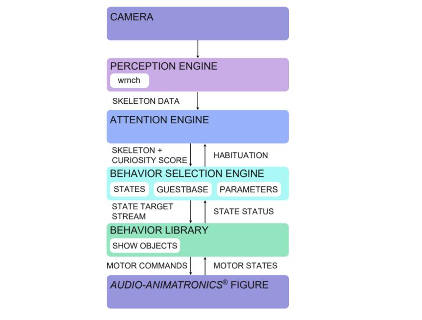 L'architettura del robot sviluppato dagli ingegneri Disney. Credits: Realistic and Interactive Robot Gaze
