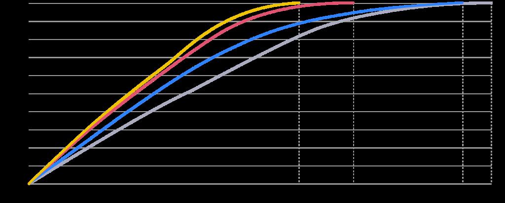 Il confronto della carica rapida da 30W di Realme (in giallo) con quelle da 33W (rosso), 22.5W (blu) e 18W. Credits: realme.com