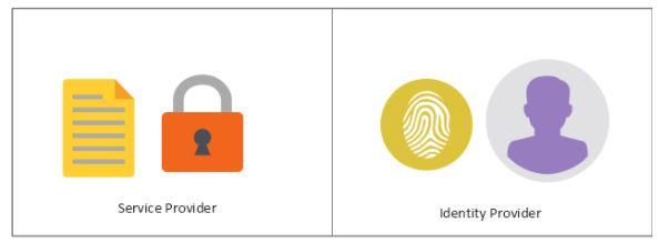 Lo scambio di asserzioni avviene tra l'identity provider che detiene le informazioni dell'utente ed il service provider che le verifica all'interno del suo database.