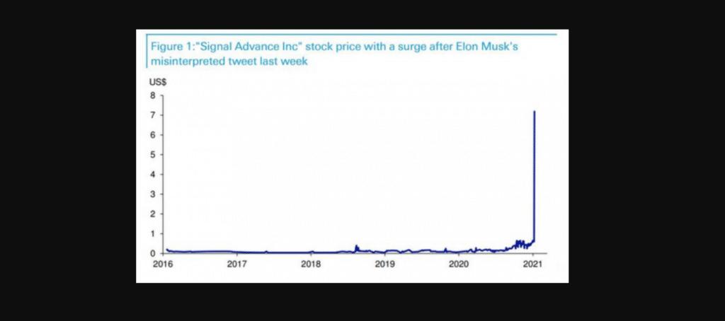 Il valore dei titoli di Signal Advance dopo il tweet di Elon Musk. Credits: Finanza Online