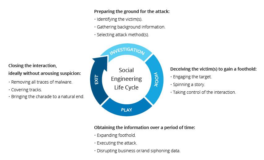 Il ciclo di un attacco di Social Engineering. Credits: Imperva