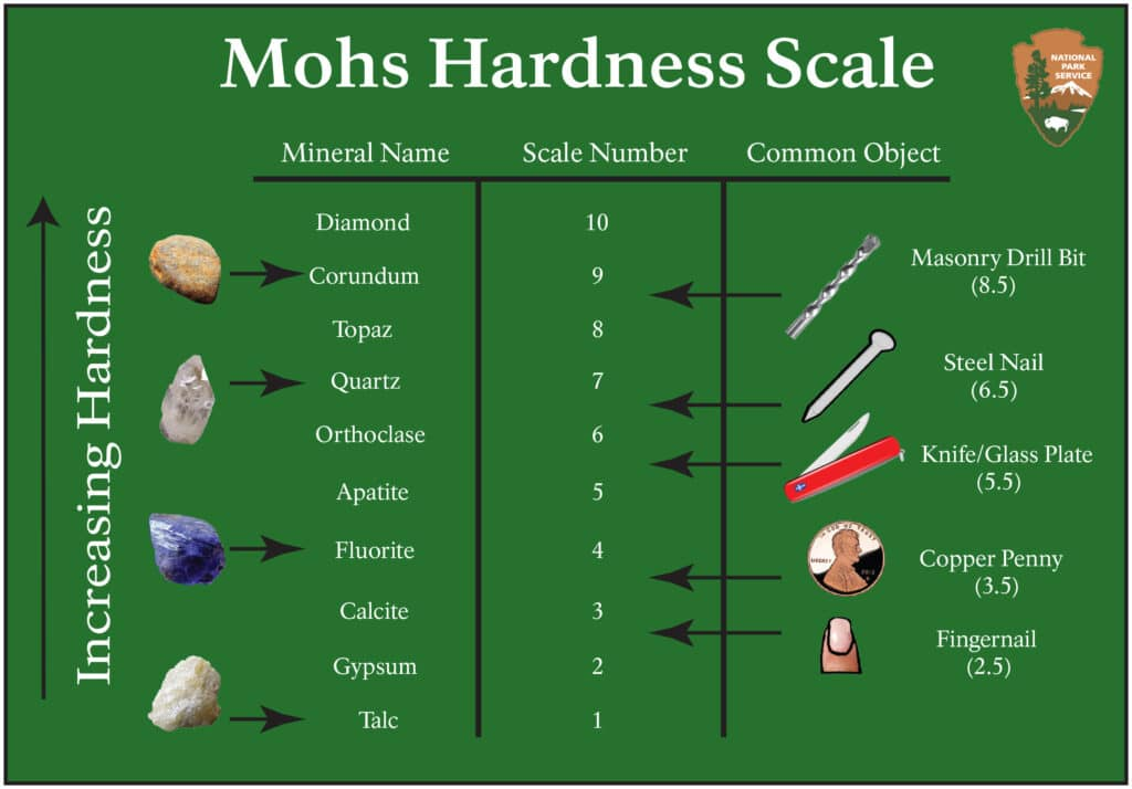 La scala di Mohs per la durezza. Credits: National Park Service