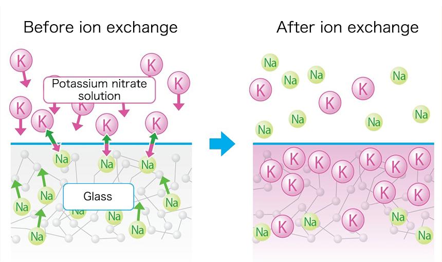 Vetro per smartphone temprato chimicamente: prima e dopo lo scambio ionico. Credits: neg-co.jp