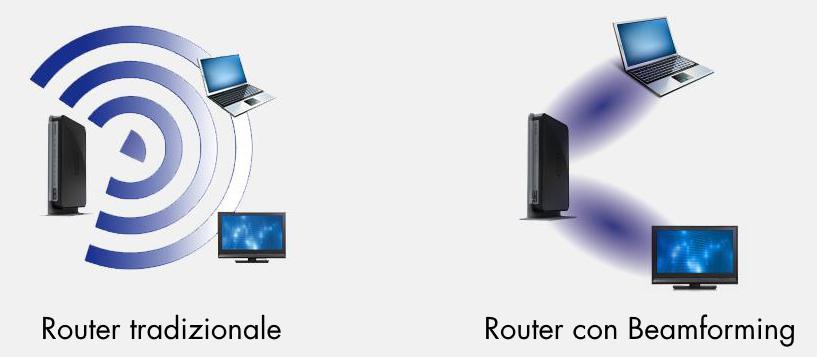 Differenza tra Router tradizionale e Router con tecnologia di Beamforming Fonte: fastweb.it