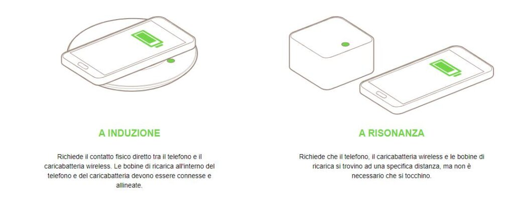 Differenza tra ricarica wireless ad induzione e a risonanza Fonte: belkin.com