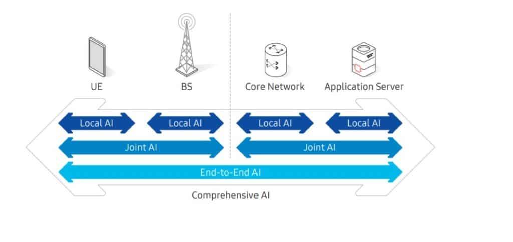 Un sistema di IA Comprensiva supportato dal 6G. Fonte: Samsung Research