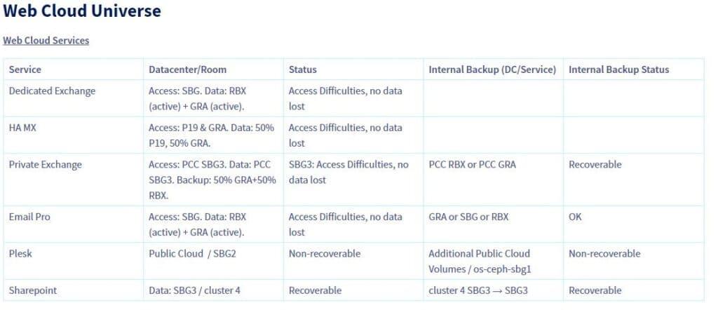 Alcuni dei dati resi pubblici da OVH sullo stato dei servizi dopo l'incendio. Fonte: OVH