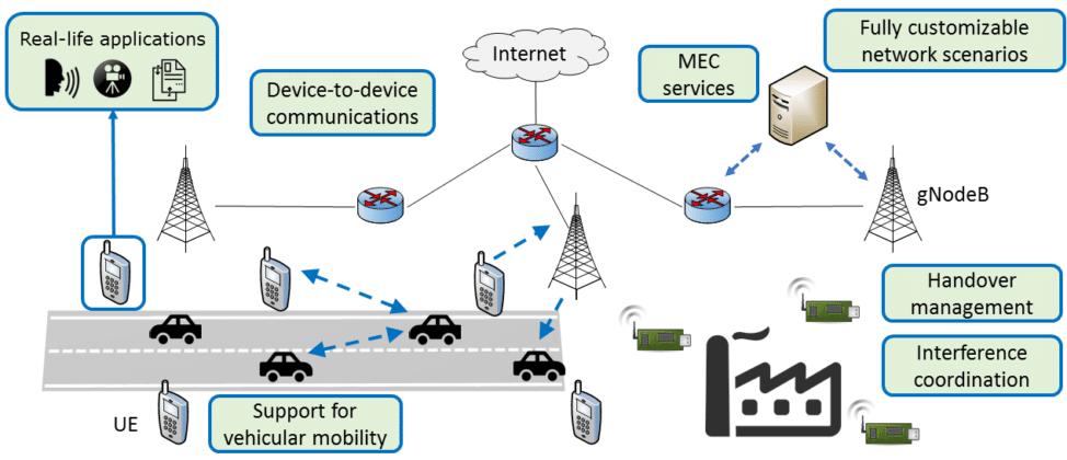 Le interazioni complesse e in real-time sono possibili grazie a Simu5G, simulatore di reti 5G.  Fonte https://www.01net.it/