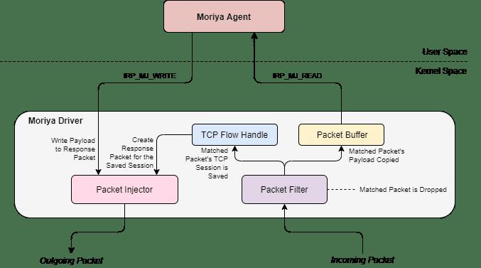 L'architettura del rootkit Moriya. Fonte: SecureList