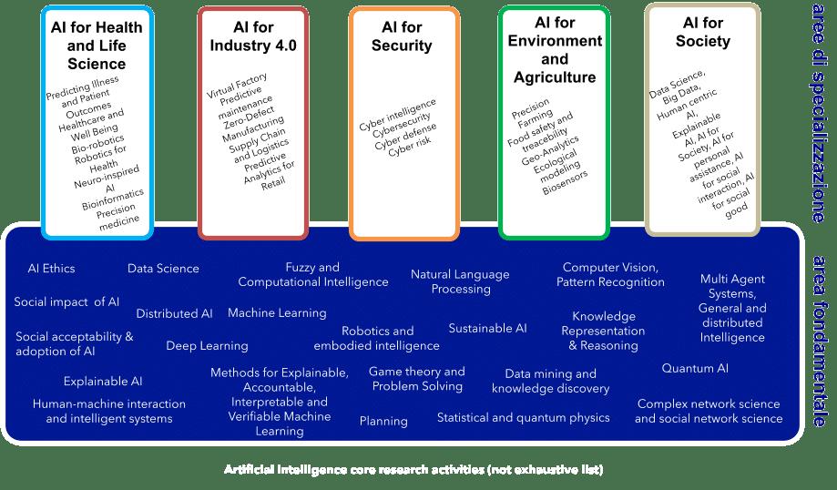 Le aree di specializzazione offerte dal Dottorato. Fonte: phd-ai - Dottorato Nazionale in Intelligenza Artificiale