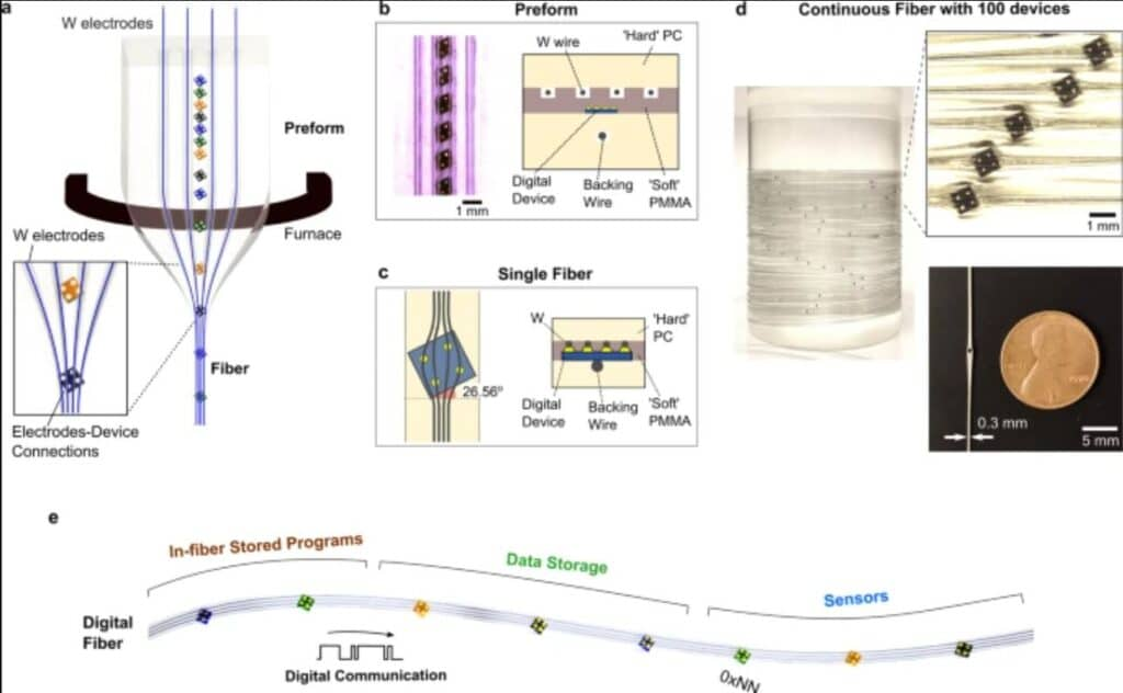 Immagine esemplificativa della fibra digitale programmabile prodotta dall' MIT. Credits: Yoel Fink, MIT