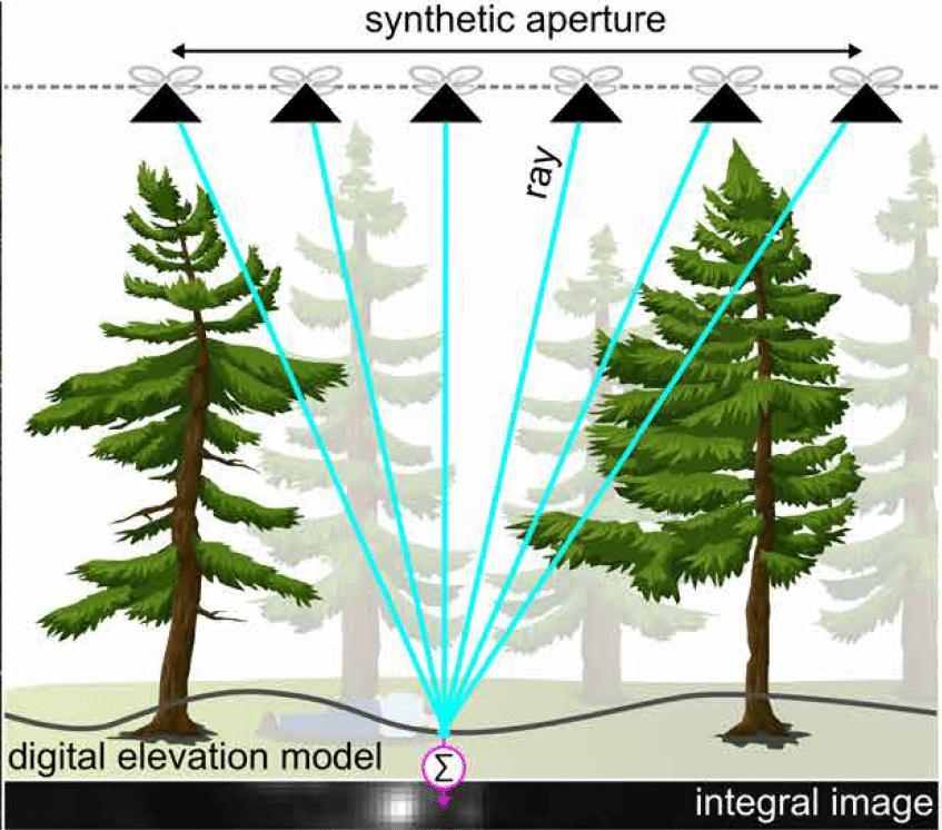 Il sistema della Synthetic Aperture del drone che riesce a vedere dietro gli ostacoli. Fonte: Johannes Kepler University