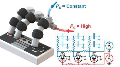 Rappresentazione del circuito fluidico che controlla la mano robotica, durante la pressione contemporanea di tre tasti da parte di tutte e tre le dita. Fonte: University of Maryland