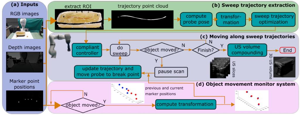 Il flow-chart dell'algoritmo impiegato dal robot per eseguire diagnosi delle malattie delle arterie periferiche. Credit: Jiang et al.
