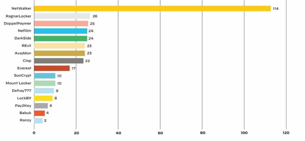 Numero di vittime per famiglia di ransomware con leak di dati (periodo gennaio 2020 - gennaio 2021)