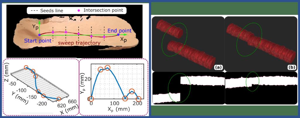 Ecco come il robot riesce a diagnosticare la presenza di malattie nelle arterie periferiche. L'immagine a sinistra mostra l'ottimizzazione del movimento del robot rispetto alla traiettoria tracciata dal medico. A destra è mostrata la differenza tra la ricostruzione 3D dell'arteria senza compensazione del moto (a) e con la compensazione del moto (b). Credit: Jiang et al.