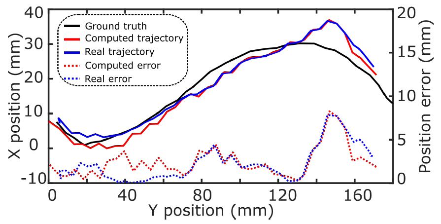 Risultati dei test eseguiti sul robot in grado di diagnosticare le malattie delle arterie periferiche. Credit: Jiang et al.